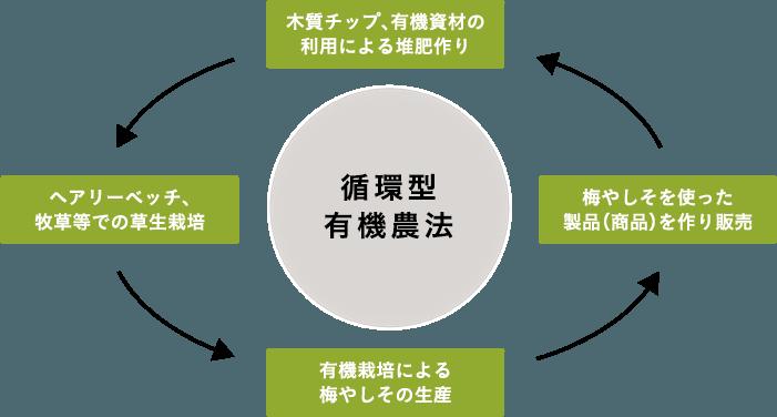 循環型有機農法